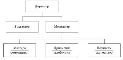 организационная структура бизнеса