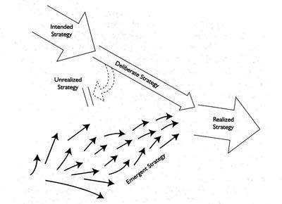 стратегический анализ, составление бизнес плана